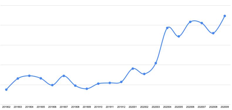 리모트콜 원격지원 사용량 변화 (2019.01~2020.09)